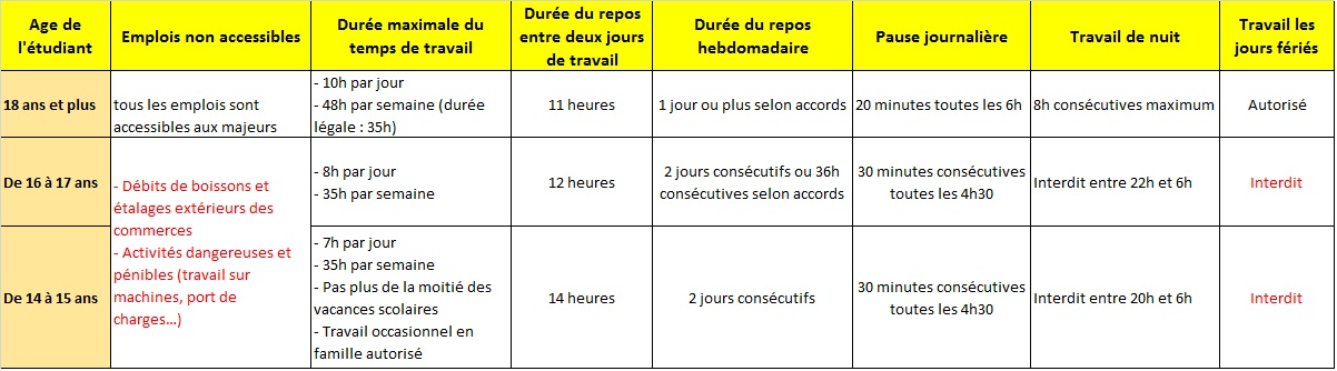 tableau comparatif des conditions selon l'age